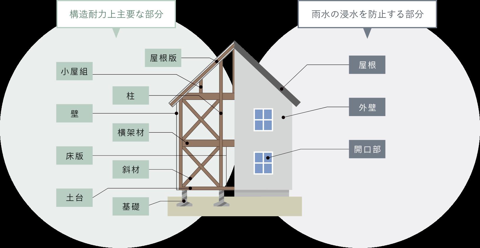枠組み工法